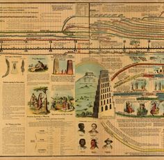A timeline of human history, from 4004 BC to 1881