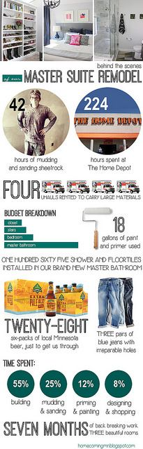 Master Suite Remodel Infographic by Home Coming, via Flickr