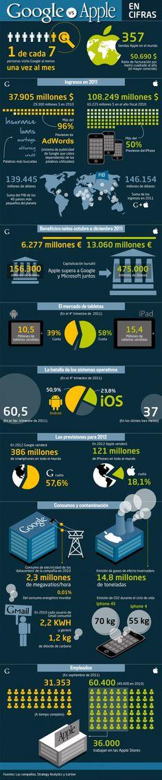 Google vs Apple en cifras #infografia
