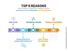 Mobile App Development Companies, Mobile Application Development, Why People, Ui Ux, Core, Track, Apps, Runway, Truck
