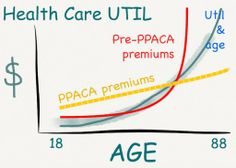 """My """"elevator speech"""" quickie graphic explaining the essence of """"ObamaCare,"""" the PPACA. It's mainly just a huge private market insurance regulation reform law. Medical utilization is highly correlated with age, yet we continue to sell health insurance in one-year chunks, when the actuarial risk envelope is more like 60 years."""