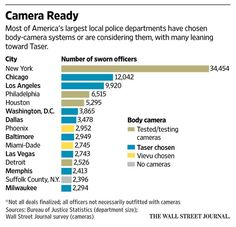 Some American cities, rushing to outfit police with video body cameras after the outcry over officer-involved shootings, face friction for taking the fast track. Local Police, Information Graphics, Wall Street Journal, Cities, Politics, Cameras, Face, Acting, Organization