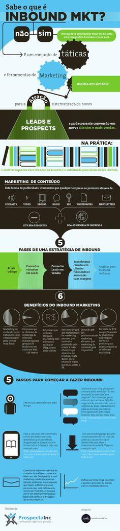 Infográfico com tudo sobre Inbound Marketing