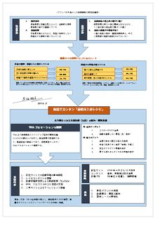 角光子/作品集: ▼作品投稿/選択でカンタン「節約&3分レシビ」