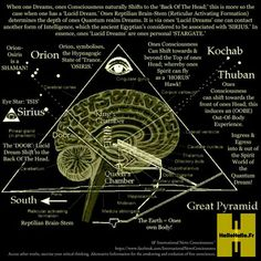 Meme: The Pineal Gland Pyramid shows how 'Lucid Dreams' can enable us to contact another form of Intelligence, which the ancient Egyptians considered to be associated with 'SIRIUS'. The Pineal Gland Pyramid - Waking Times. Ancient Aliens, Ancient History, Ancient Egypt, Ancient Artifacts, Ancient Greece, Pineal Gland, Spirit Science, Ancient Mysteries, Illuminati