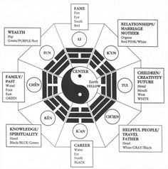 The eight trigrams of the Ba Gua arranged around a Yinyan symbol.