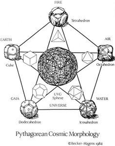 LOS 5 SÓLIDOS PLATÓNICOS - Paulo Akasico / Fue 150 años después de la época de los pitagóricos que el amigo de Platón, Teetetes, construyó por primera vez el octaedro y el icosaedro.