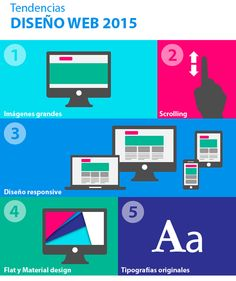 Tendencias Diseño Web en 2015
