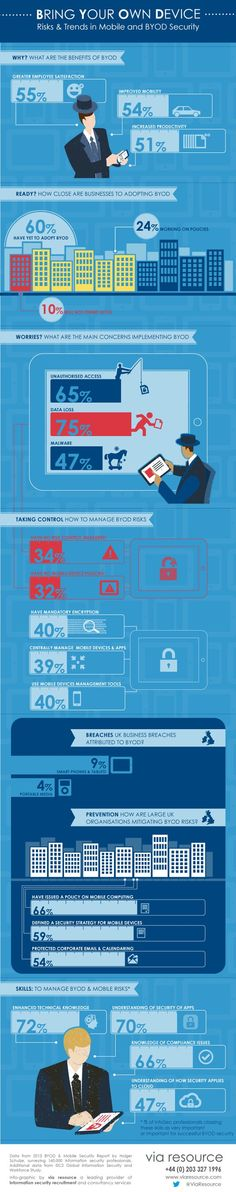 Bring Your Own Device (Risks & Trends in Mobile and BYOD security) #infografia #infographic