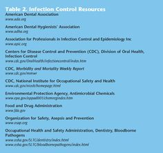 Infection control requirements per the CDC