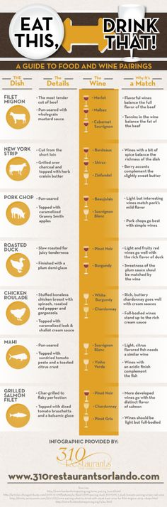 Eat This, Drink That! A Guide to Food and Wine Pairings Infographic