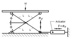 Scissor Lift Jack Equations and Loading Calculator. A scissor lift (jack) or mechanism is device used to extend or position a platform by mechanical means. Motorcycle Lift Table, Bike Lift, Metal Projects, Welding Projects, Lifting Devices, Welding Table, Container House Design, Machine Design, Wedges
