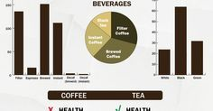 Tea Vs. Coffee  https://www.pinterest.com/pin/559713059915208313/?utm_content=buffercefca&utm_medium=social&utm_source=pinterest.com&utm_campaign=buffer