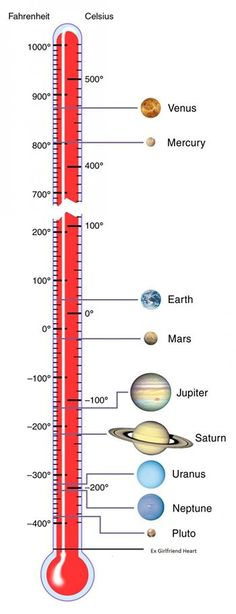 Temperature scale, solar system.