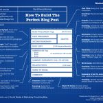 The Perfect Blog Post Blueprint
