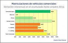 Matriculaciones de vehiculos comerciales hasta octubre 2014 / Cadena de Suministro