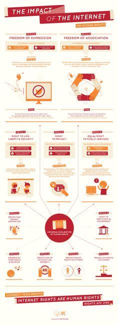 #Human rights most affected by the internet #Infografía #Infographics Derechos Humanos se ven afectados por la Red