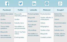Social media post guide