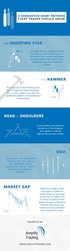 5 Candlestick Chart Patterns Every #Forex #Trader Should Know