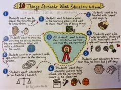 What students expect from teachers