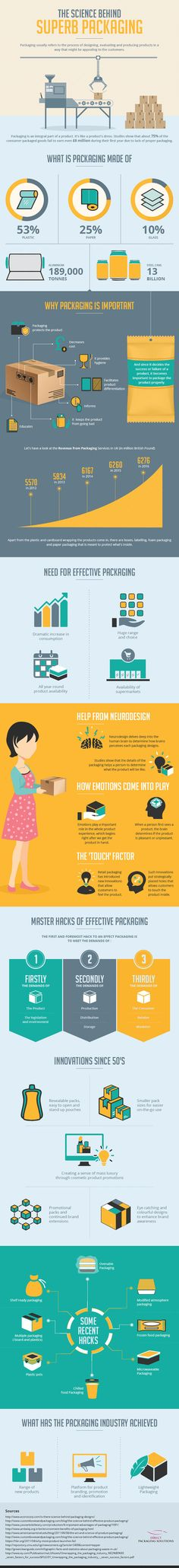 The Science of Superb Product Packaging for Retail | Marketing Infographic