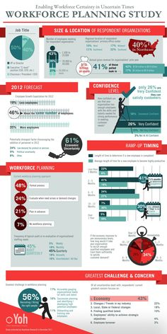 Workforce Planning Study  Infographic - ComplianceandSafety.com