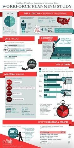 Workforce Planning Study  Infographic - ComplianceandSafety.com