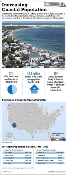 Increase in coastal population puts stress on the environment, according to NOAA.