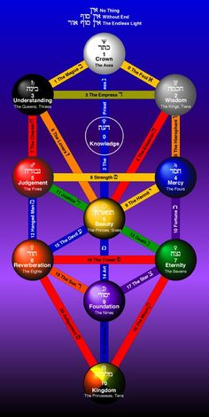 "Daath (the hidden/secret sefirot on the kabbalah tree of life) means ""Knowledge"". In early Kabbalah, Daath was a symbol of the union of Wisdom (Chokhmah) and Understanding (Binah)."