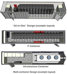 Data Centre Infrastructure Solution. Compaction of IT