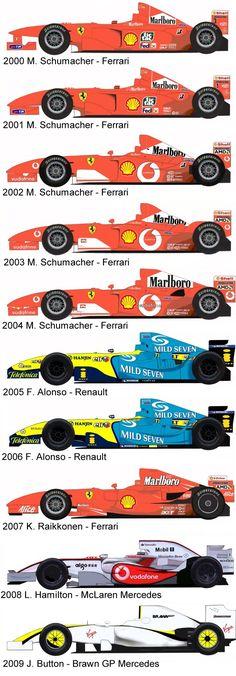 formula 1 world champions 2000-2009