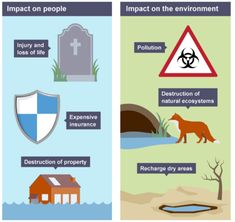 Flood is amongst the most frequent and intense water disaster that always results in loss of life and huge damages of any kind of property.Hence the need of flood risk assessment certainly arises as it is becoming the need of the hour and hence a guide describing crucial points and its process definitely helps here. Flood Risk Map, Flood Risk Assessment, Flood Areas, Environment Agency, Planning Applications, Natural Ecosystem, Water Management, Flood Zone, Water Storage