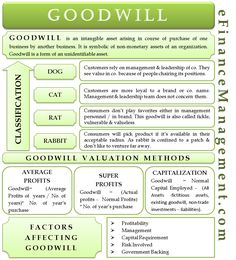 Goodwill is an intangible asset arising in the course of purchase of one business by another business. It symbolises non-monetary assets of an organization. Accounting Notes, Accounting Education, Accounting Classes, Accounting Basics, Accounting Student, Bookkeeping And Accounting, Accounting And Finance, Business Management, Money Management