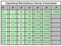valores comerciales de capacitores electrolitos