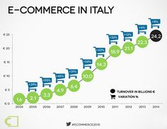 Ecommerce Italia in crescita dell'8%