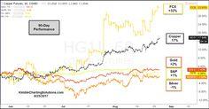 Equityworld Futures Pusat - Dolar di bawah menunjukkan bahwa emas jauh lebih kuat daripada dolar A.S. antara tahun 2001 dan 2011. Namun sejak 2011, USD menguat dari emas, karena rasio tersebut telah menurun selama 6 tahun terakhir. Apakah sudah saatnya emas menyalip USD? Rasio di bawah ini mencerminkan sebuah tes besar dalam permainan, yang bisa menjawab pertanyaan yang sangat penting ini.  Rasio Emas: USD mencapai garis support (1) di (2) awal tahun ini, yang bertahan hingga rally…