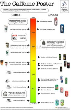 caffeine is the main reason people drink coffee. The Caffeine Poster shows relative amounts of caffeine in different brands and sizes of coffee, as compared to other beverages.