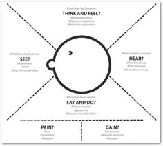What's Your Problem? Putting Purpose Back into Your Projects | Pleasure & Pain ☯ by Whitney Hess. If you like UX, design, or design thinking, check out theuxblog.com