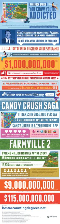 Facebook Games #Infographic
