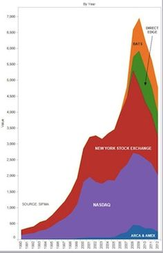 RISE AND FALL OF STOCKS: The Shape of Trading, 2012