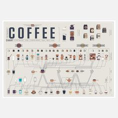Compendious Coffee Chart 24x18, $25, now featured on Fab.