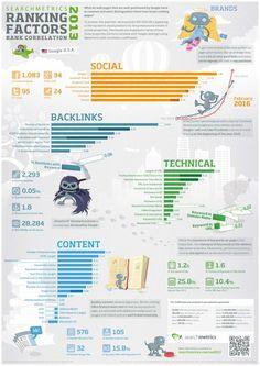 +1, Facebook, Twitter, Pinterest : Signaux Sociaux Importants pour le SEO [Etude]