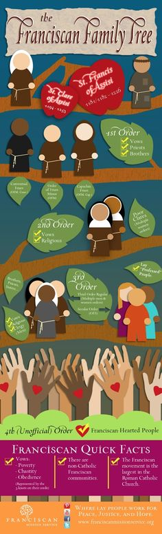 The Franciscan Famil