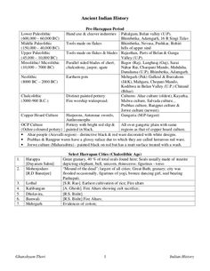 Ancient Indian History, History Of India, History Timeline, History Facts, Exam Study Tips, Study Skills, Ias Notes, Ias Study Material, Asia Map