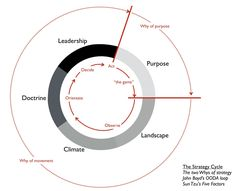 Theory Of Change, Systems Thinking, Sun Tzu, Co Design, Design Thinking, Leadership, Acting, Two By Two, Maps