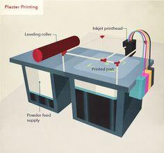 3d-printing-in-manufacturing-Plaster-Printing