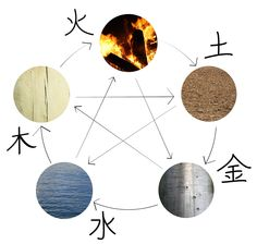 Feng shui history begins some six thousand years ago, emerging from the Chinese practice of philosophy, astronomy, astrology, and physics. The primary purpose of the feng shui art is the… Chinese Herbs, Chinese Medicine, 5 Feng Shui Elements, Feng Shui Your Desk, Feng Shui History, Natures Sunshine, Chinese Element, Living In China, Warring States Period