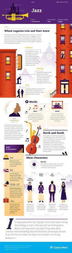 Jazz Infographic | Course Hero