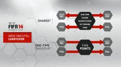 You will be able to transfer your Ultimate Team from PS3 to PS4 (and Xbox 360 to Xbox ONE)
