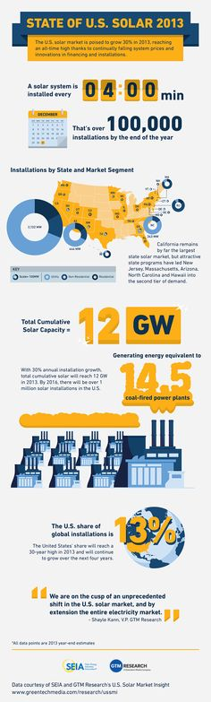 An infographic detailing the state of solar in the United States.